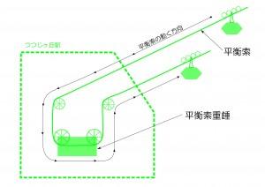 ロープウェイの仕組み(平衡索)