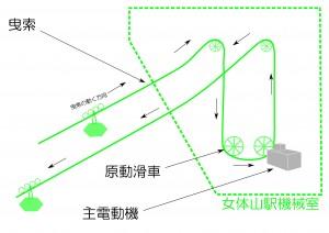 ロープウェイの仕組み(曳索)